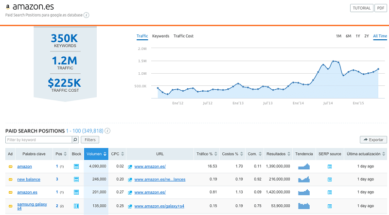 PPC advertising report in @semrush #Example
