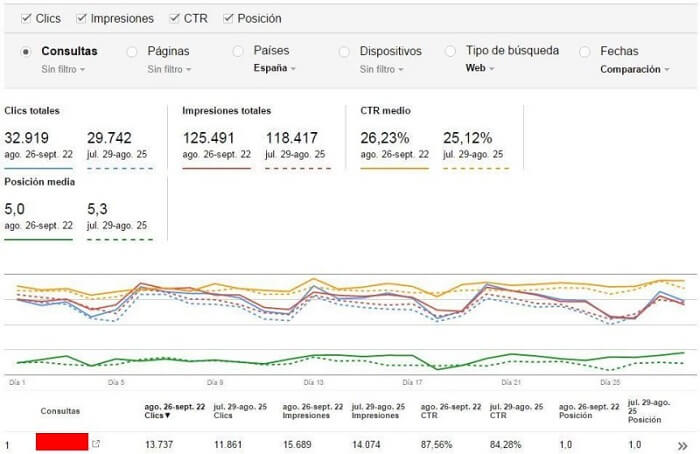 What is that of negative SEO? Search Console