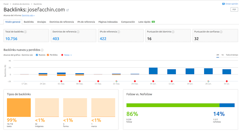 Backlinks analizados por SEMrush