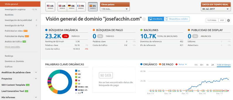Vista general de mi dominio con SEMrush