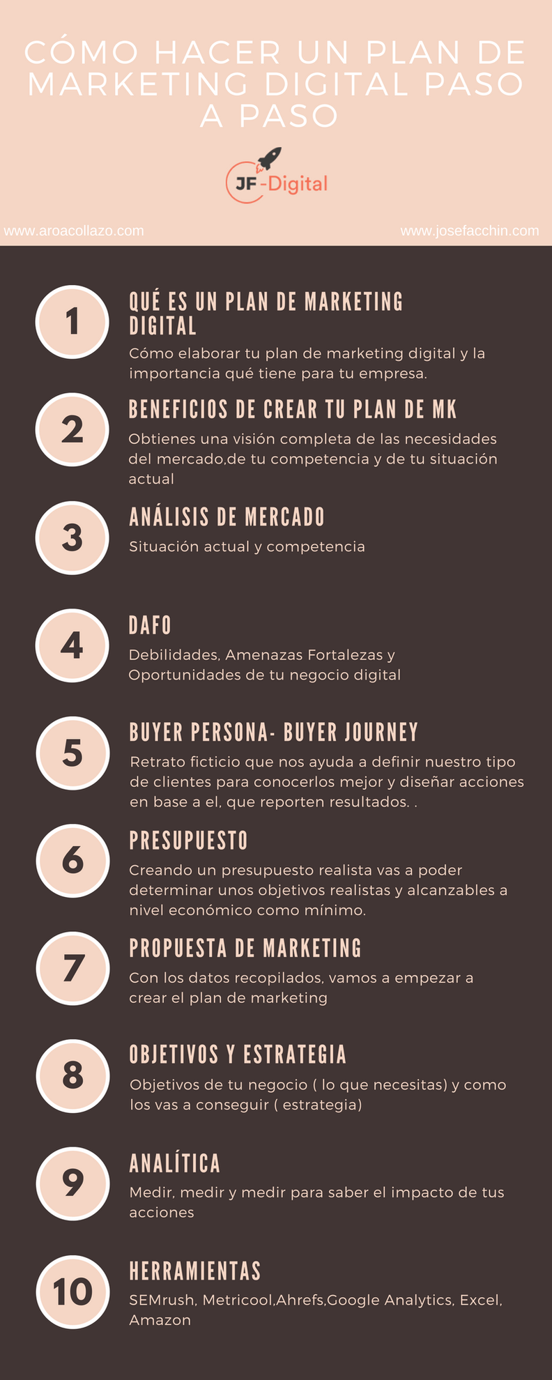 Los 9 pasos necesarios para realizar un plan de marketing digital