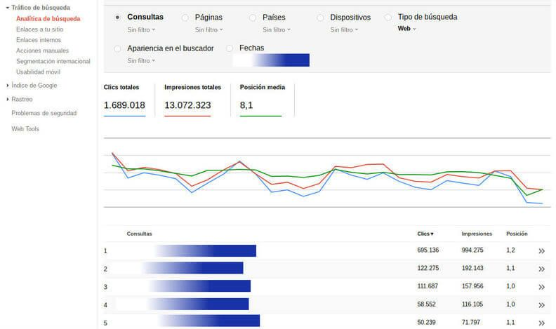 Ejemplo de Search Console